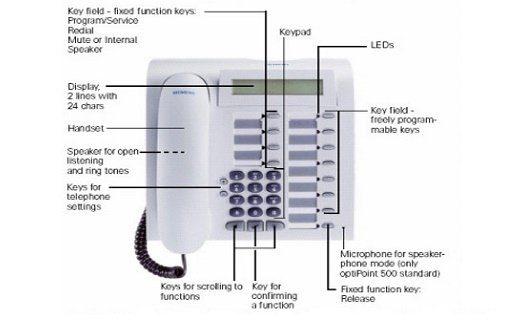 Hướng dẫn sử dụng điện thoại Siemens